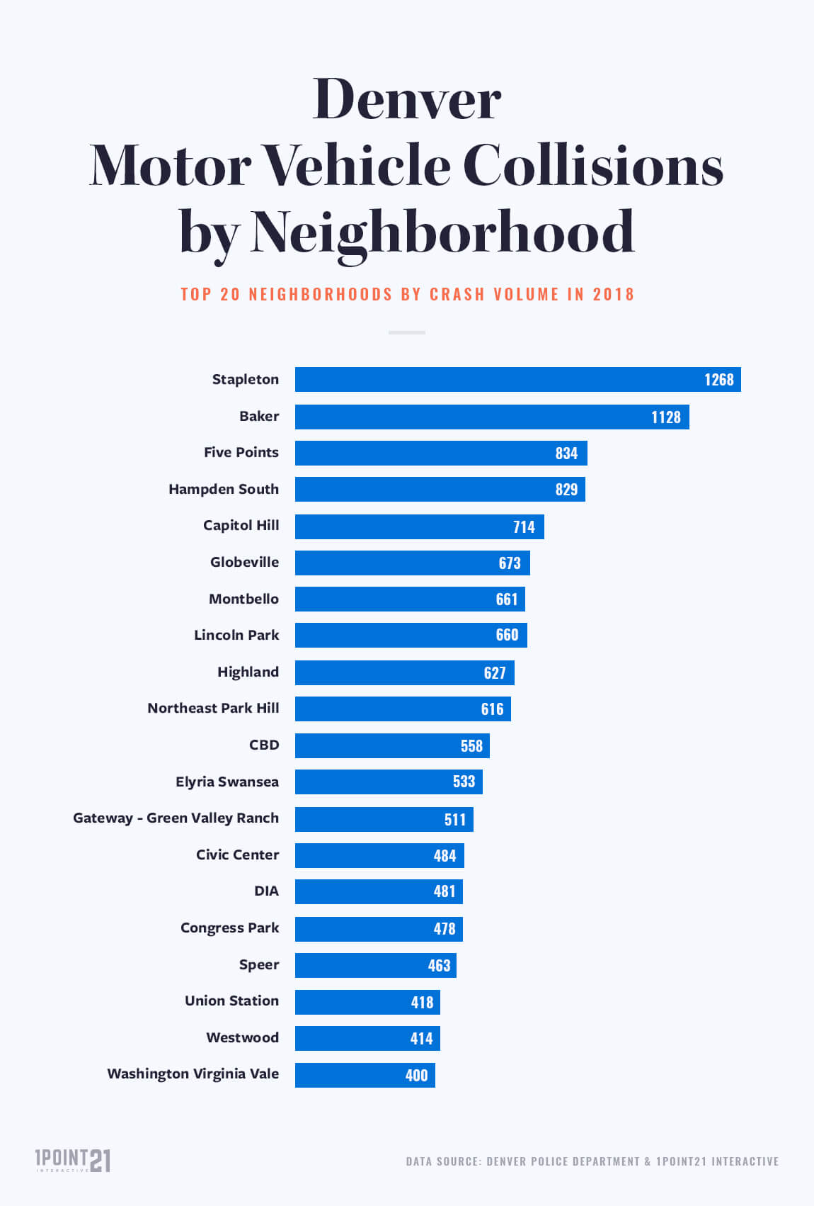 Car accidents by neighborhood